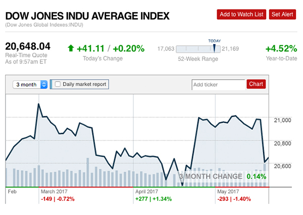 Dow Jones Indu Avg Index